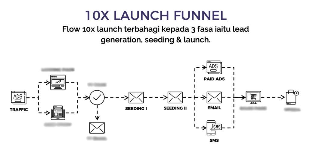 Tips Targeting Untuk Deliver Iklan Anda Pada Audience Yang Tepat
